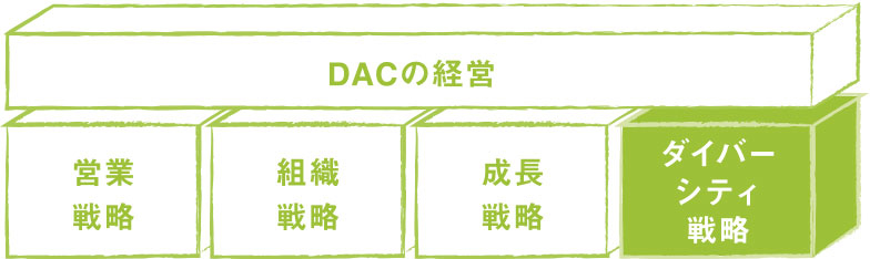 DACの経営